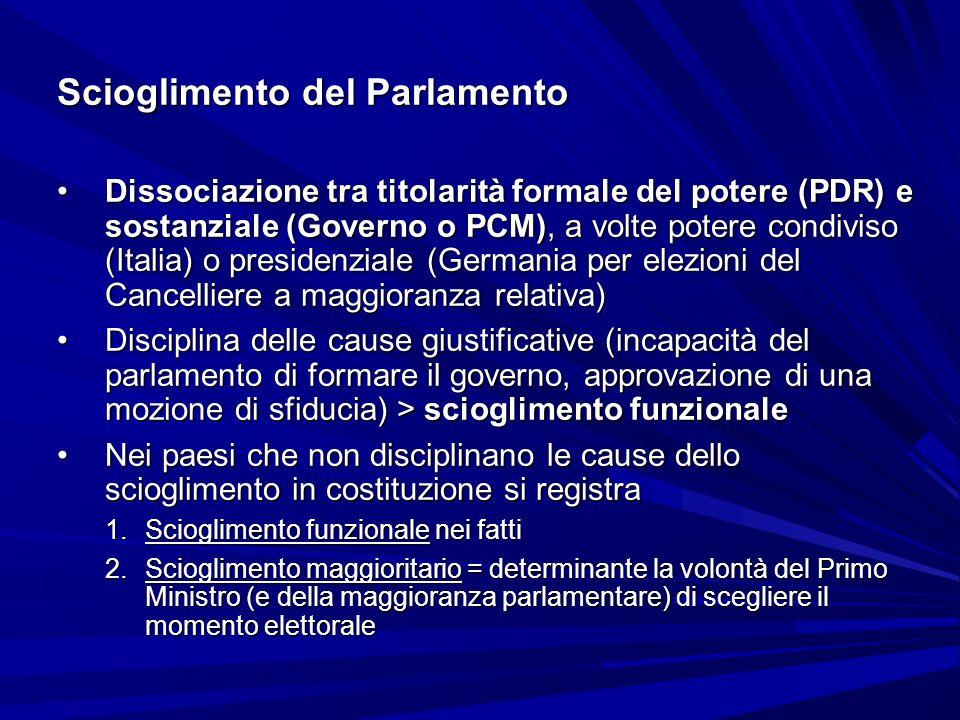 Scioglimento del Parlamento