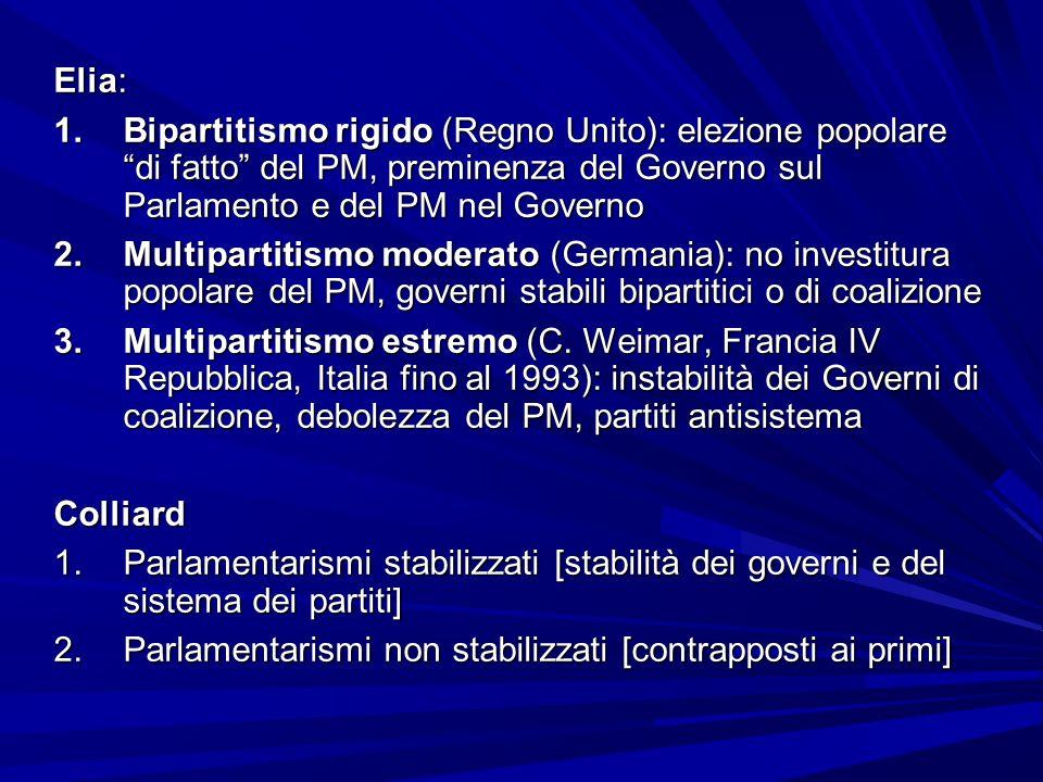 Elia: Bipartitismo rigido (Regno Unito): elezione popolare di fatto del PM, preminenza del Governo sul Parlamento e del PM nel Governo.
