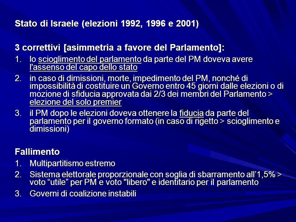 Stato di Israele (elezioni 1992, 1996 e 2001)