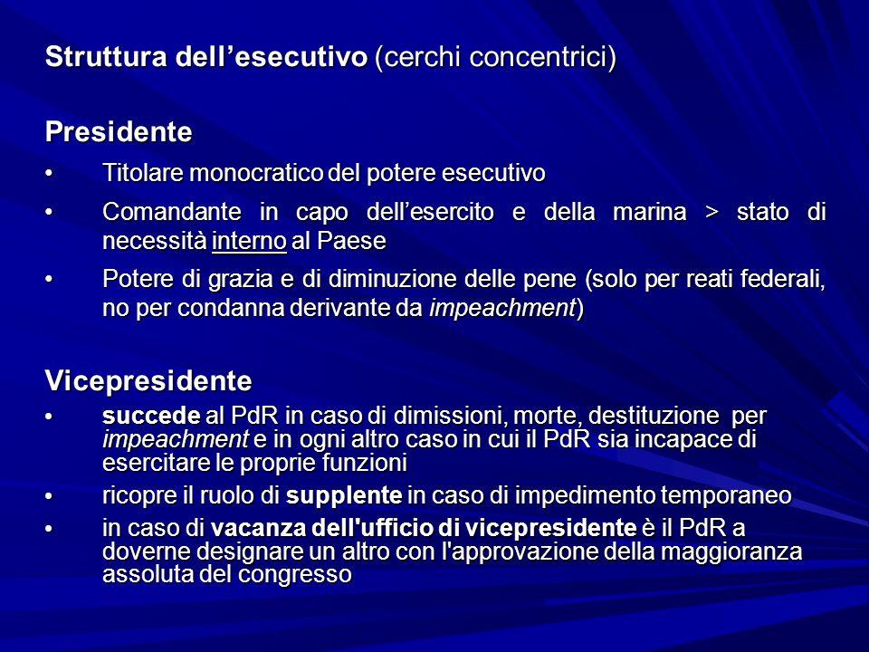 Struttura dell'esecutivo (cerchi concentrici) Presidente