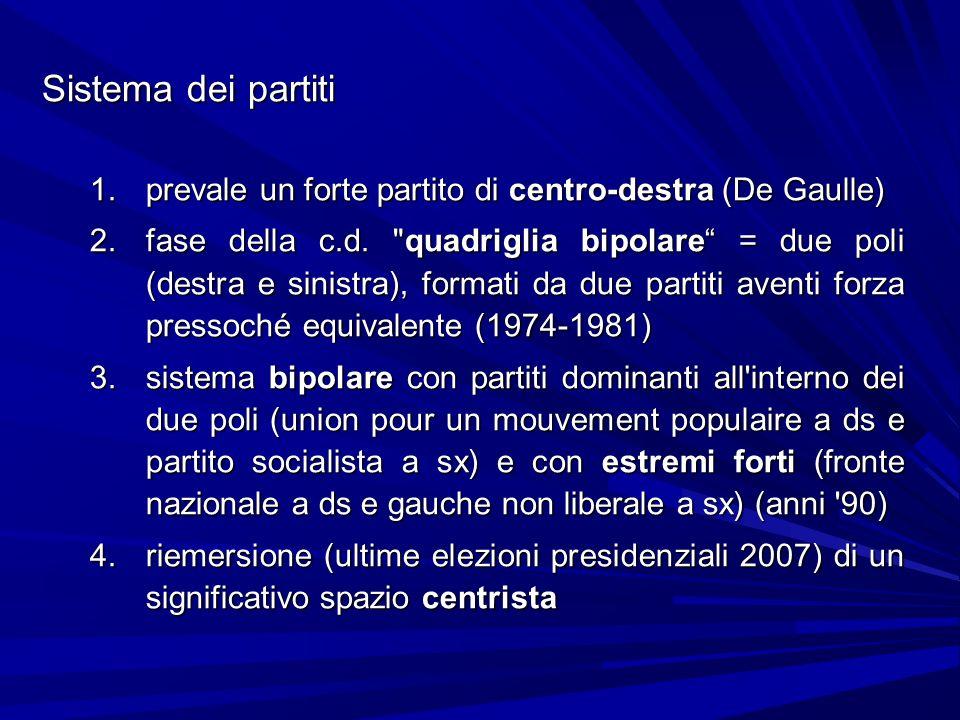 Sistema dei partiti prevale un forte partito di centro-destra (De Gaulle)