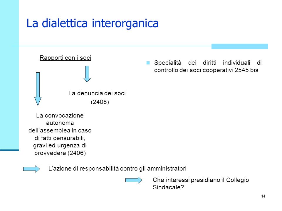 La dialettica interorganica