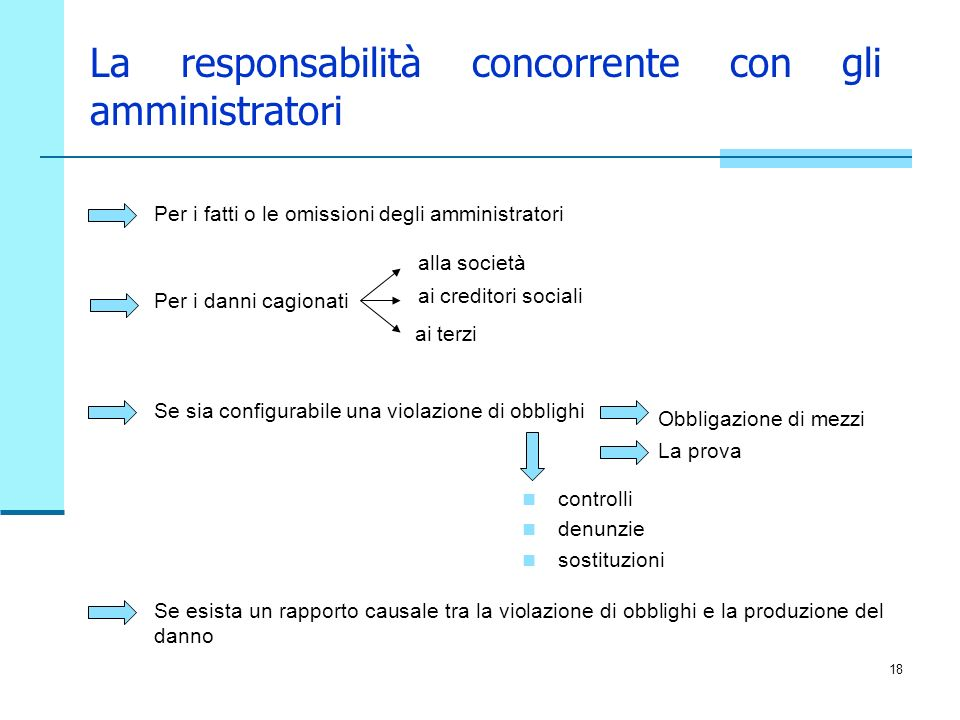 La responsabilità concorrente con gli amministratori
