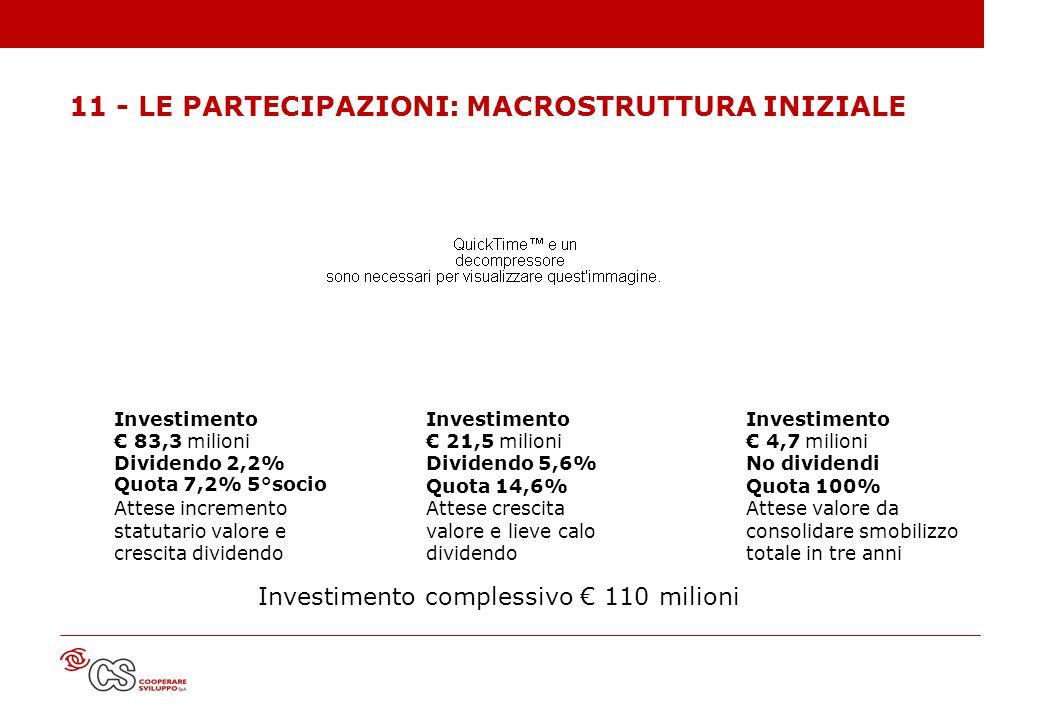 Investimento complessivo € 110 milioni