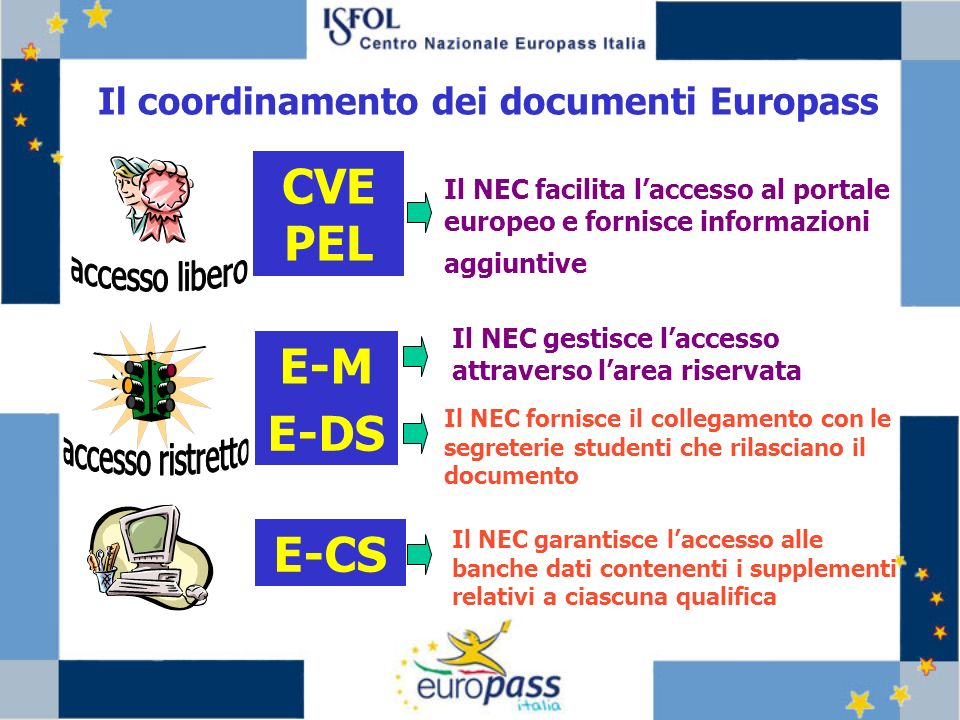 CVE PEL E-M E-DS E-CS Il coordinamento dei documenti Europass