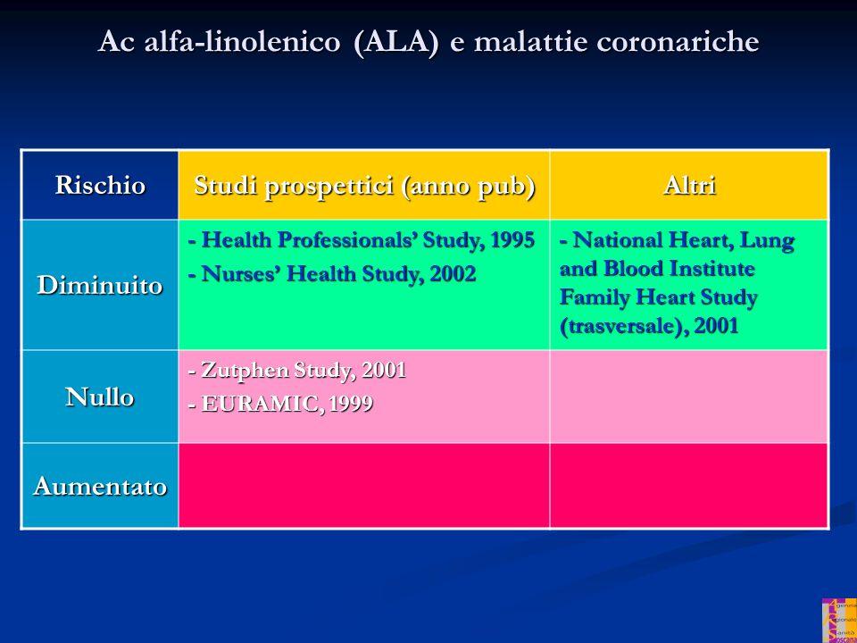 Ac alfa-linolenico (ALA) e malattie coronariche