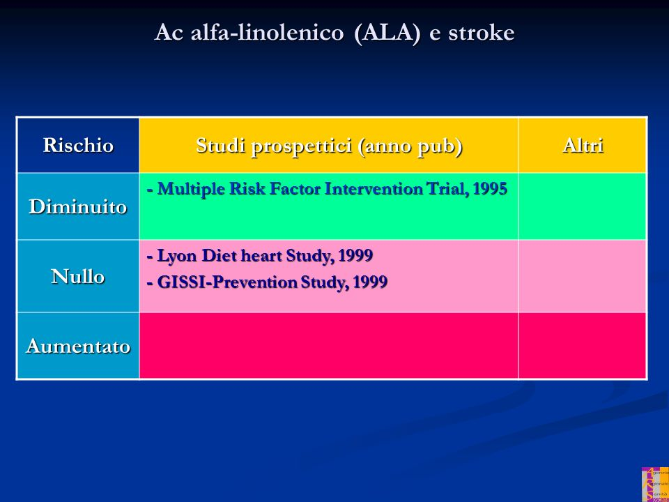 Ac alfa-linolenico (ALA) e stroke