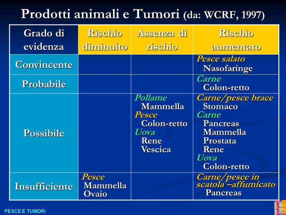 Prodotti animali e Tumori (da: WCRF, 1997)