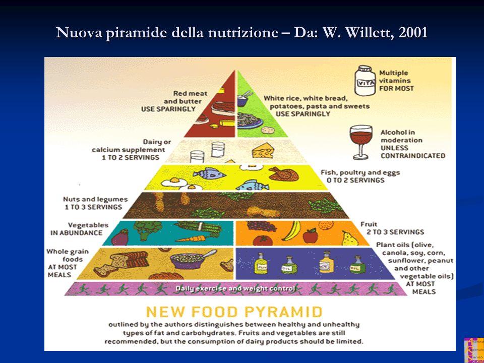 Nuova piramide della nutrizione – Da: W. Willett, 2001