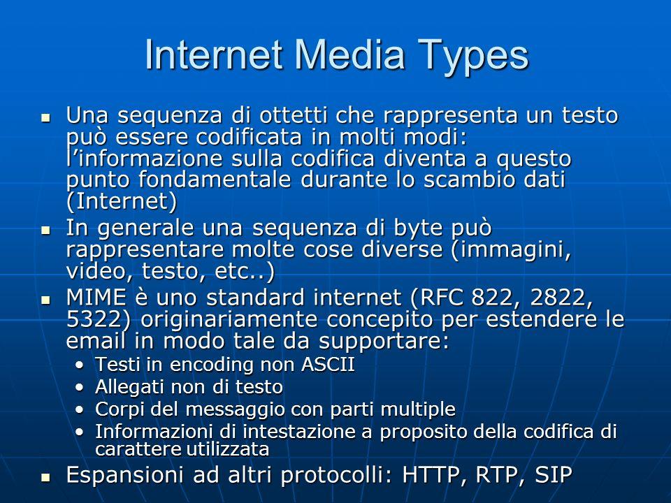 Internet Media Types