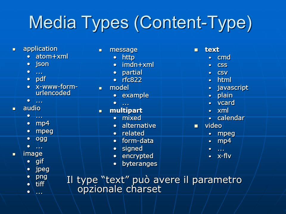 Media Types (Content-Type)