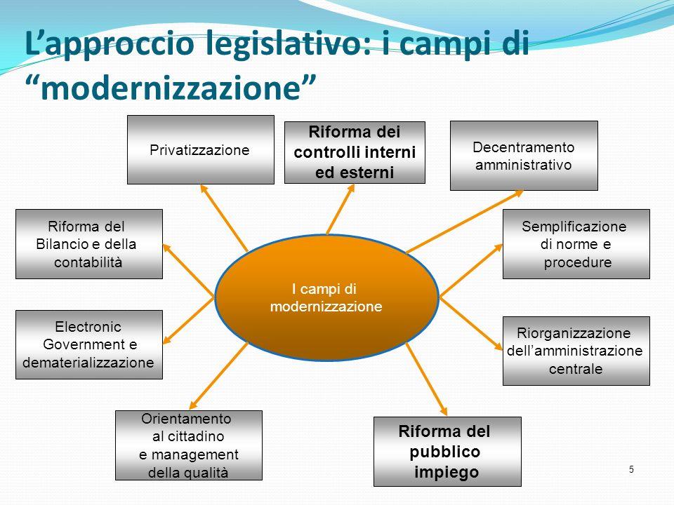 L'approccio legislativo: i campi di modernizzazione