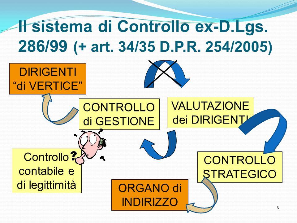 Il sistema di Controllo ex-D. Lgs. 286/99 (+ art. 34/35 D. P. R