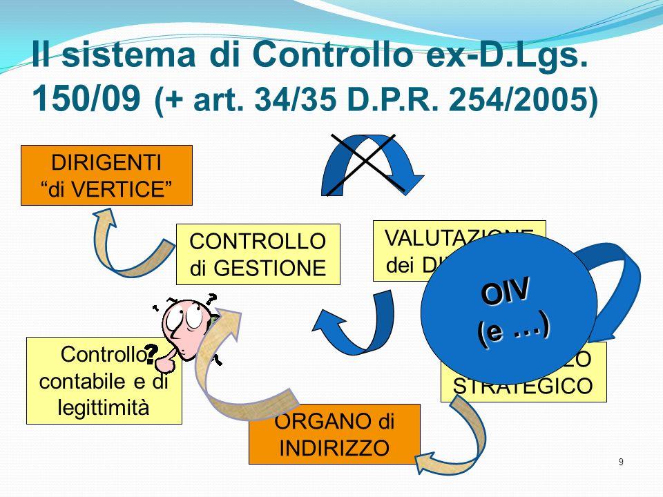Il sistema di Controllo ex-D. Lgs. 150/09 (+ art. 34/35 D. P. R