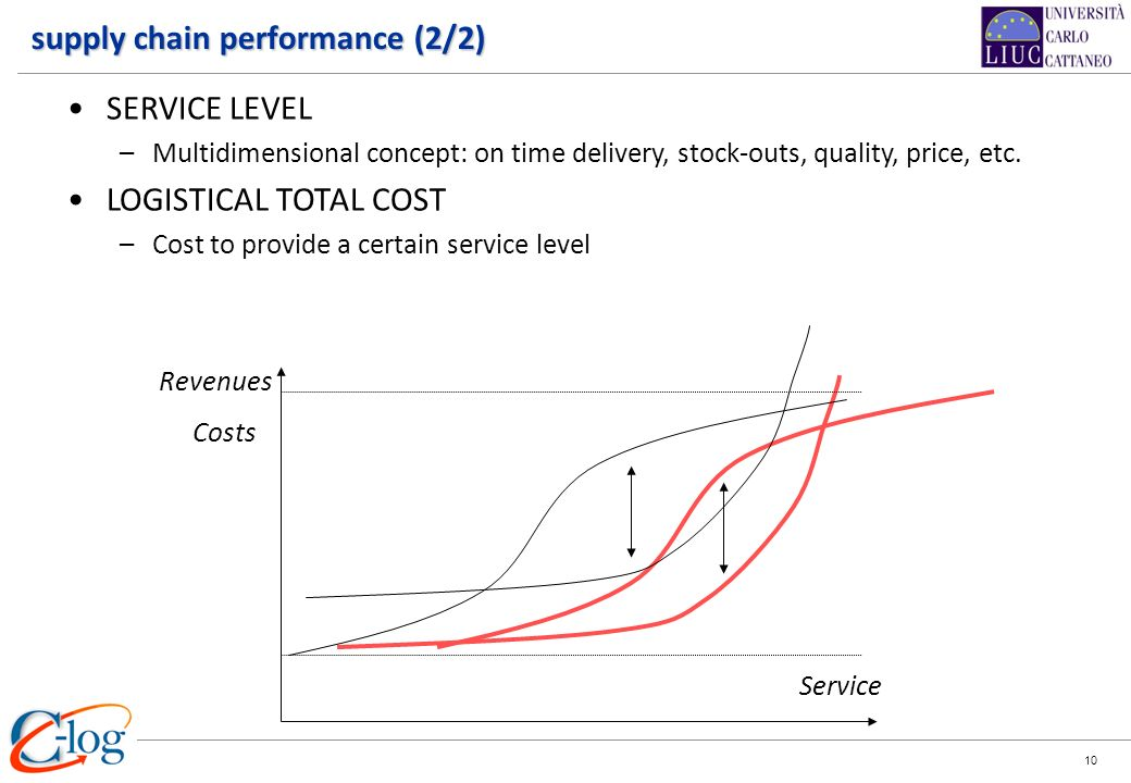 supply chain performance (2/2)