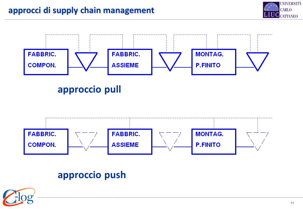 approcci di supply chain management