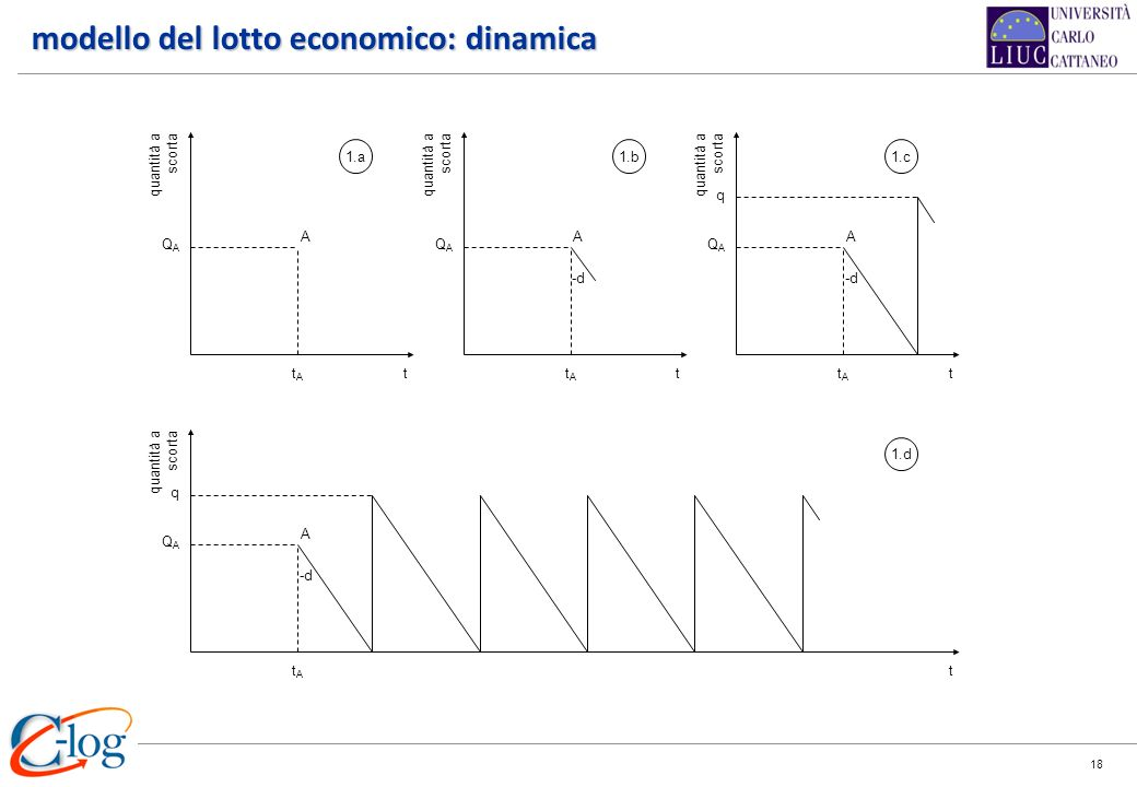 modello del lotto economico: dinamica