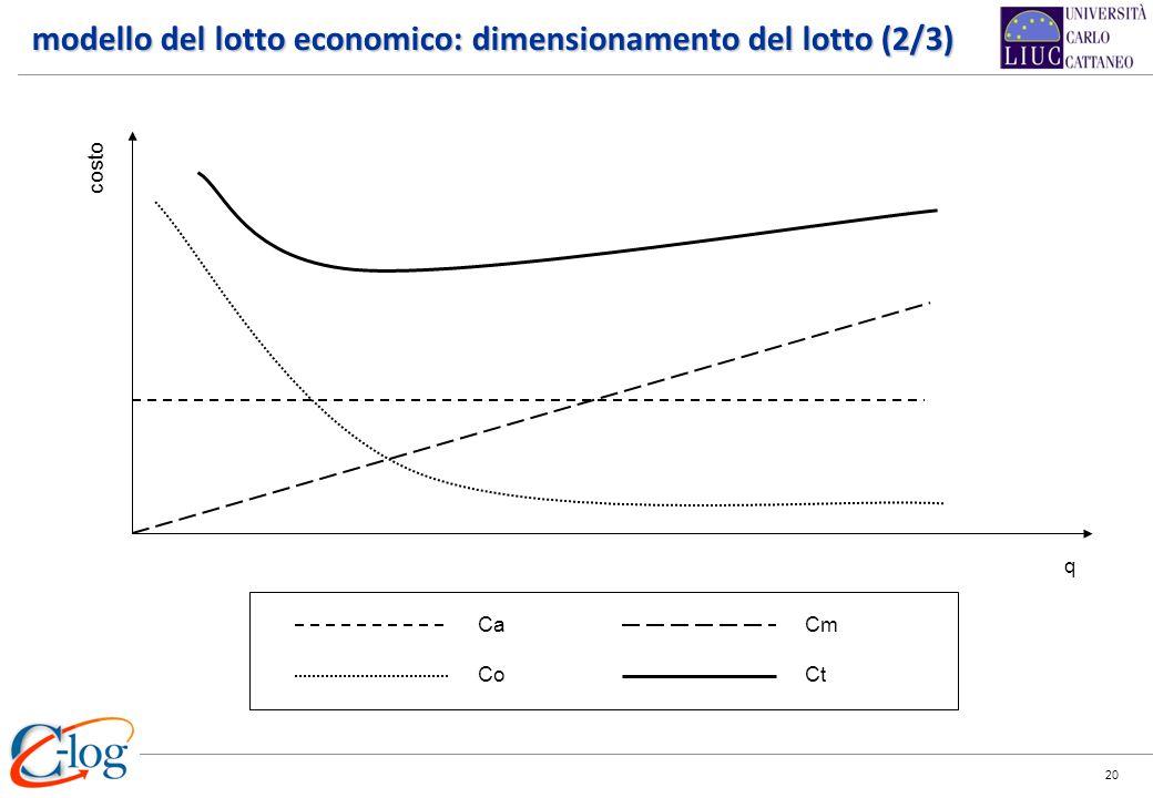 modello del lotto economico: dimensionamento del lotto (2/3)