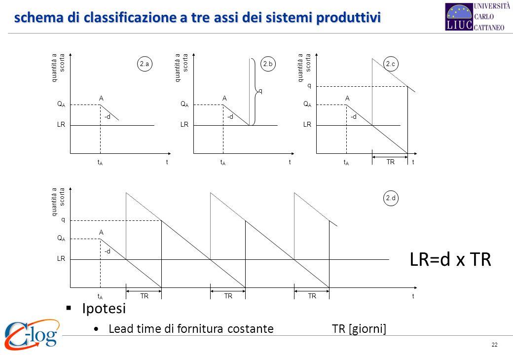 schema di classificazione a tre assi dei sistemi produttivi