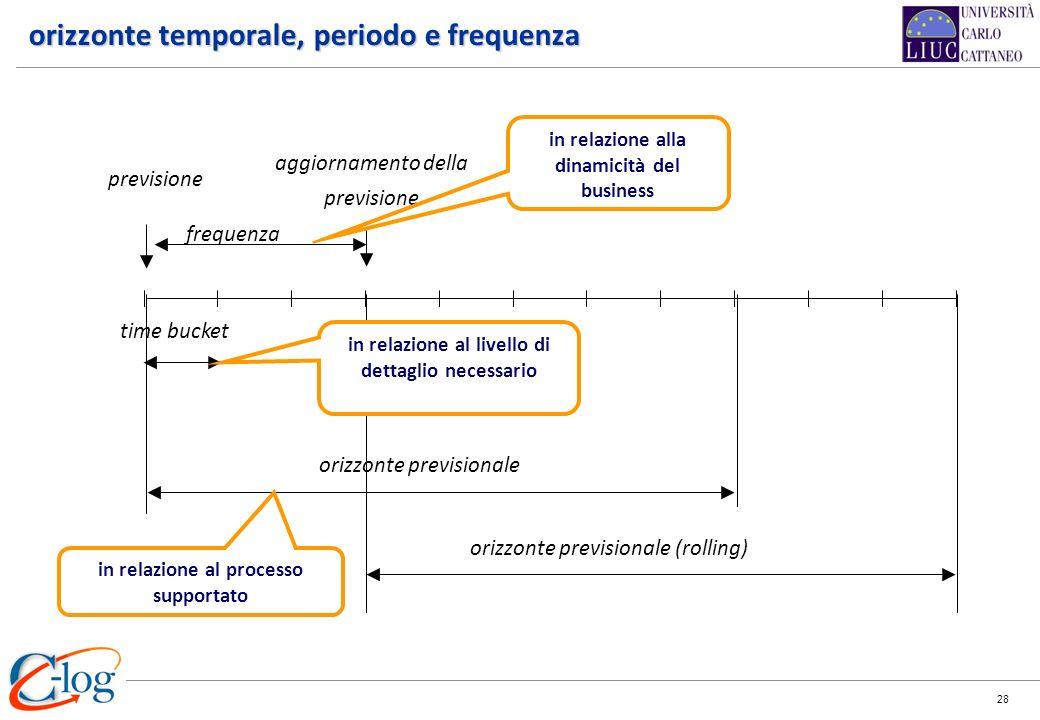 orizzonte temporale, periodo e frequenza
