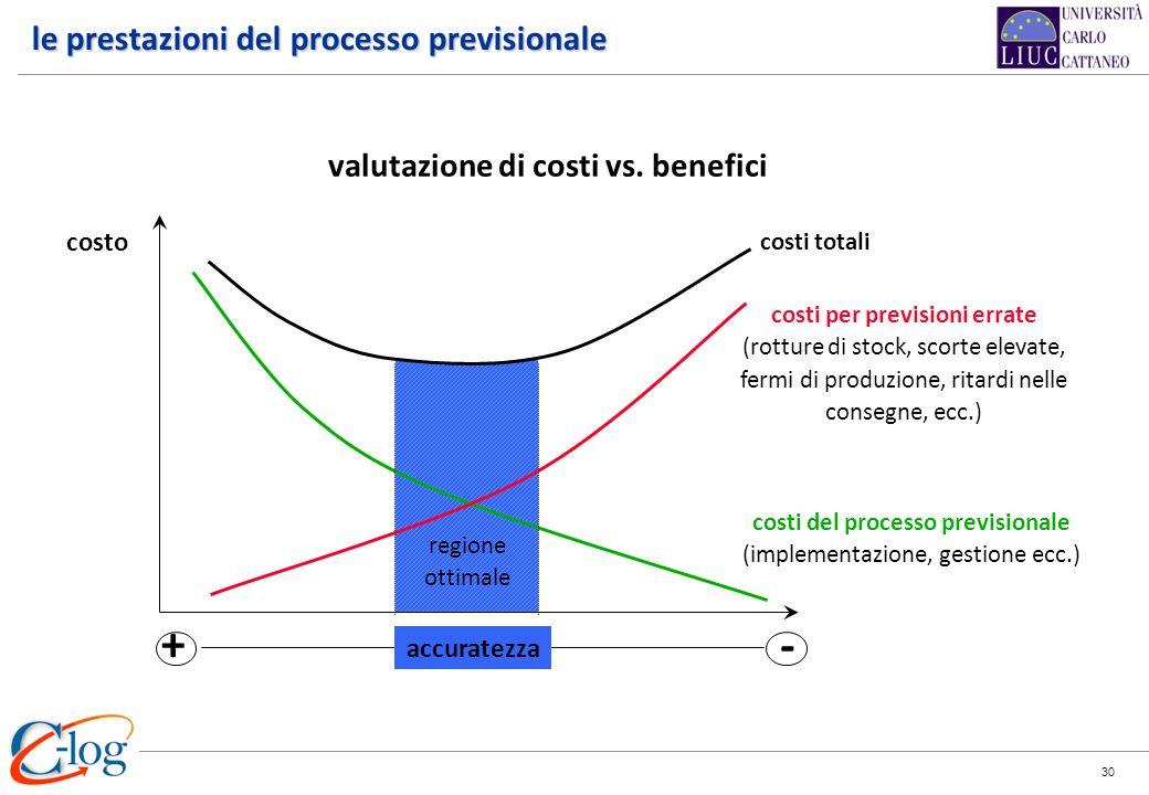 le prestazioni del processo previsionale