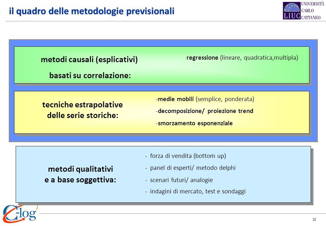 il quadro delle metodologie previsionali
