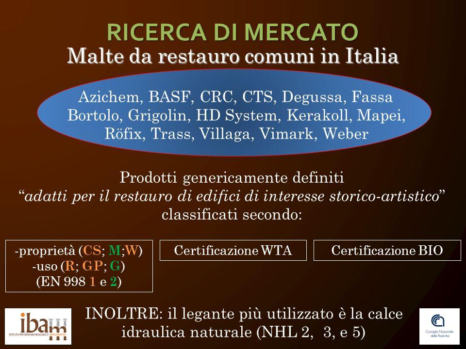 RICERCA DI MERCATO Malte da restauro comuni in Italia
