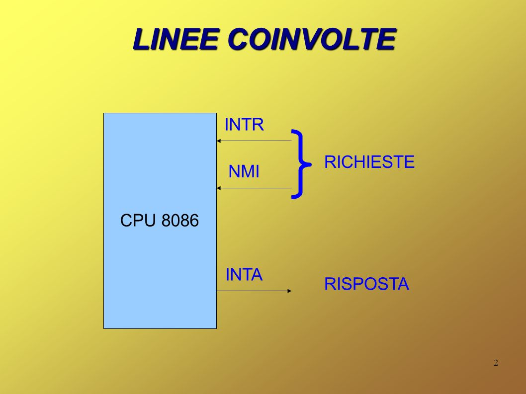 LINEE COINVOLTE CPU 8086 INTR RICHIESTE NMI INTA RISPOSTA