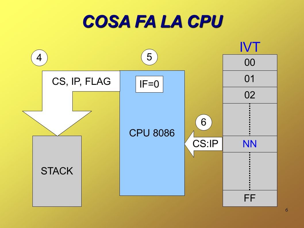 COSA FA LA CPU IVT 4 5 00 01 CS, IP, FLAG IF=0 02 CPU 8086 6 CS:IP NN
