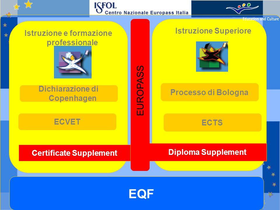 EUROPASS Istruzione Superiore Istruzione e formazione professionale