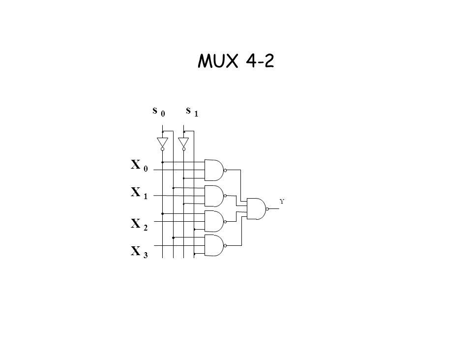 MUX 4-2 s 0 s 1 X 0 X 1 Y X 2 X 3