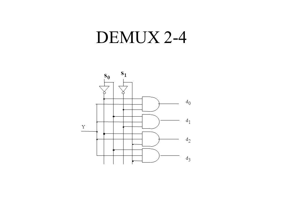 DEMUX 2-4 s1 s0 d d 1 Y d 2 d 3