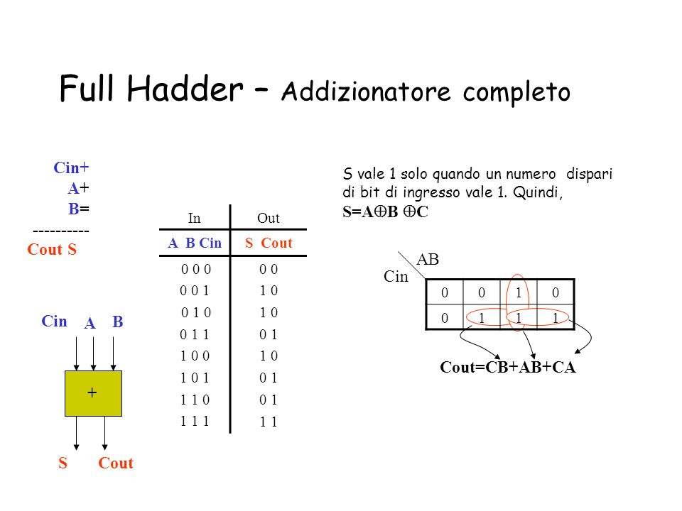 Full Hadder – Addizionatore completo