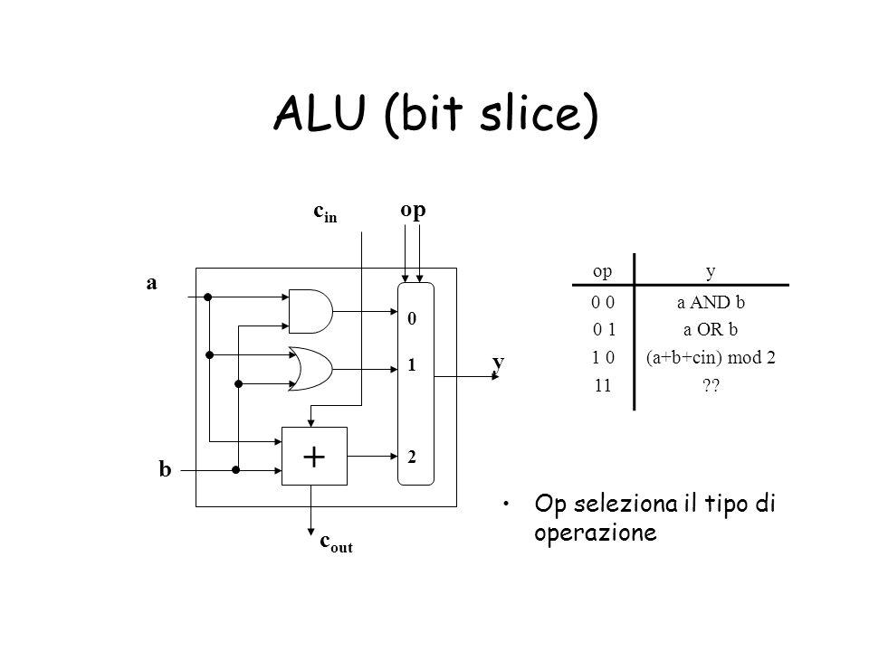ALU (bit slice) + cin op a y b Op seleziona il tipo di operazione cout