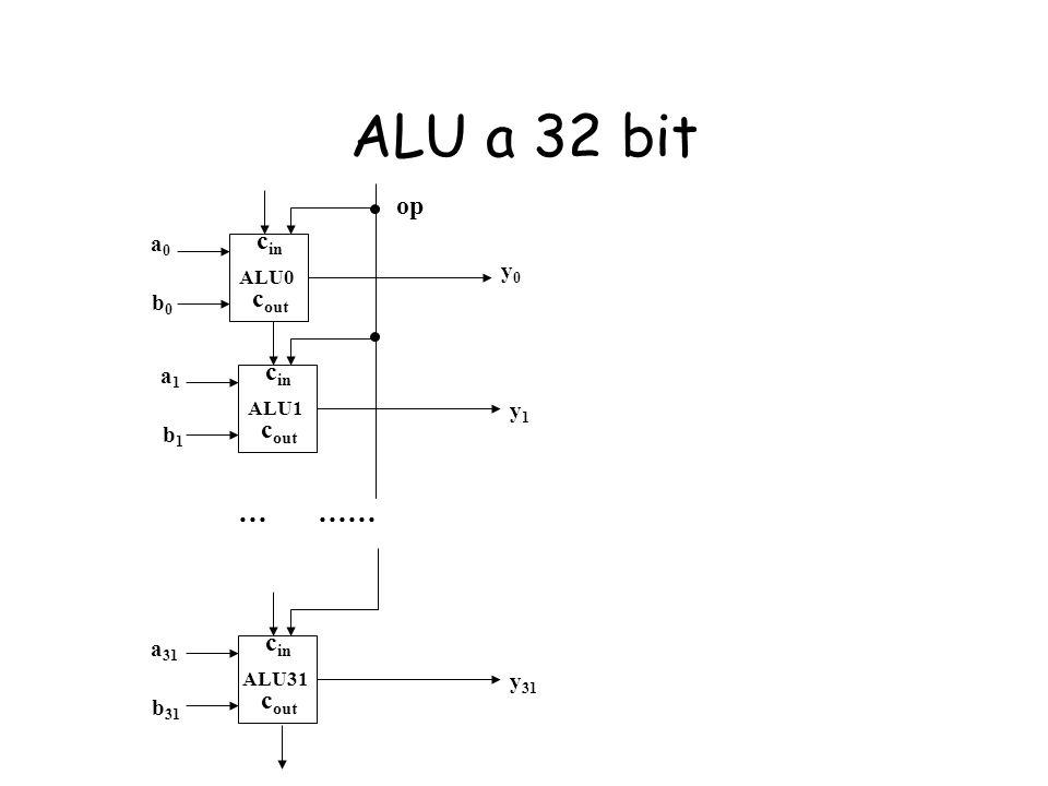 ALU a 32 bit … …… op cin cout cin cout cin cout a0 y0 b0 a1 y1 b1 a31