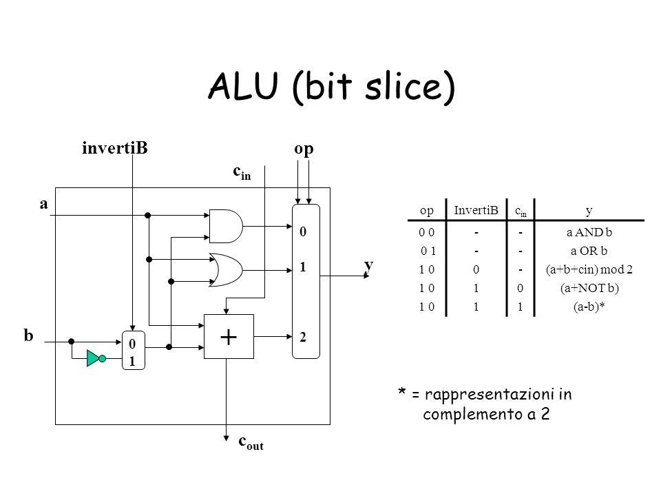 ALU (bit slice) + invertiB op cin a y b cout