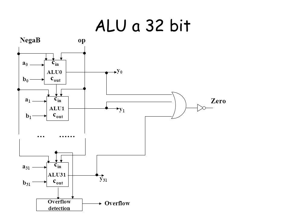 ALU a 32 bit … …… NegaB op cin cout cin Zero cout cin cout a0 y0 b0 a1
