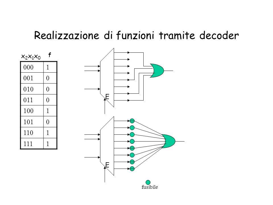 Realizzazione di funzioni tramite decoder