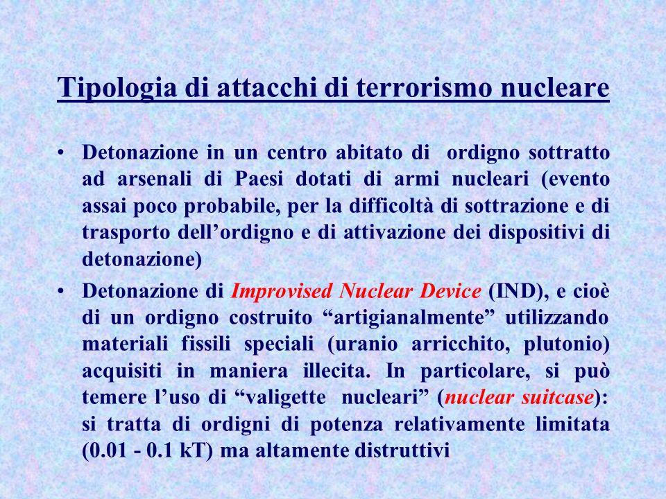 Tipologia di attacchi di terrorismo nucleare