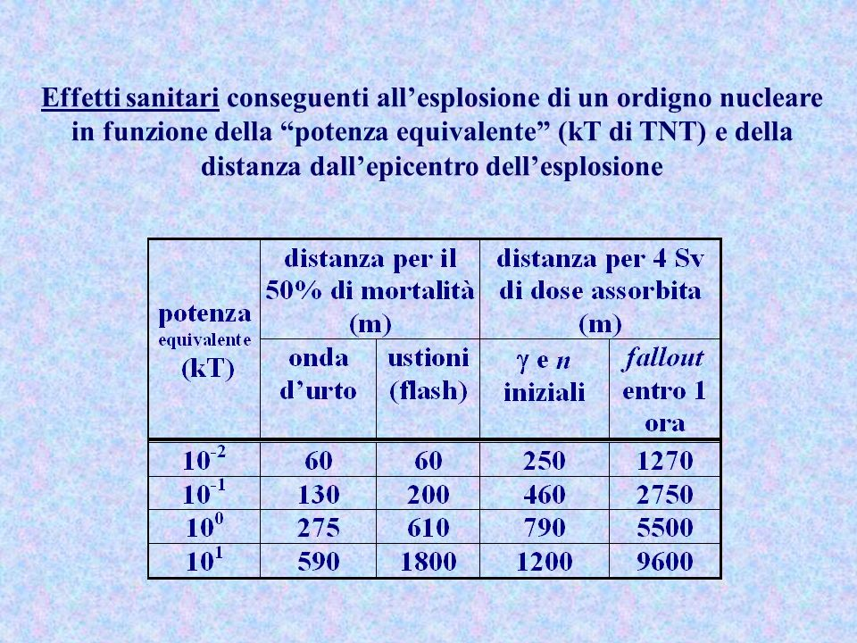 Effetti sanitari conseguenti all'esplosione di un ordigno nucleare in funzione della potenza equivalente (kT di TNT) e della distanza dall'epicentro dell'esplosione