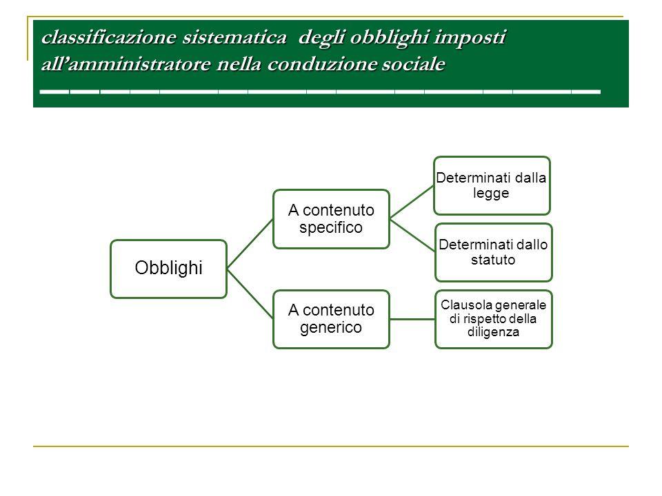 classificazione sistematica degli obblighi imposti all'amministratore nella conduzione sociale ——————————————————————— ———————————————————————