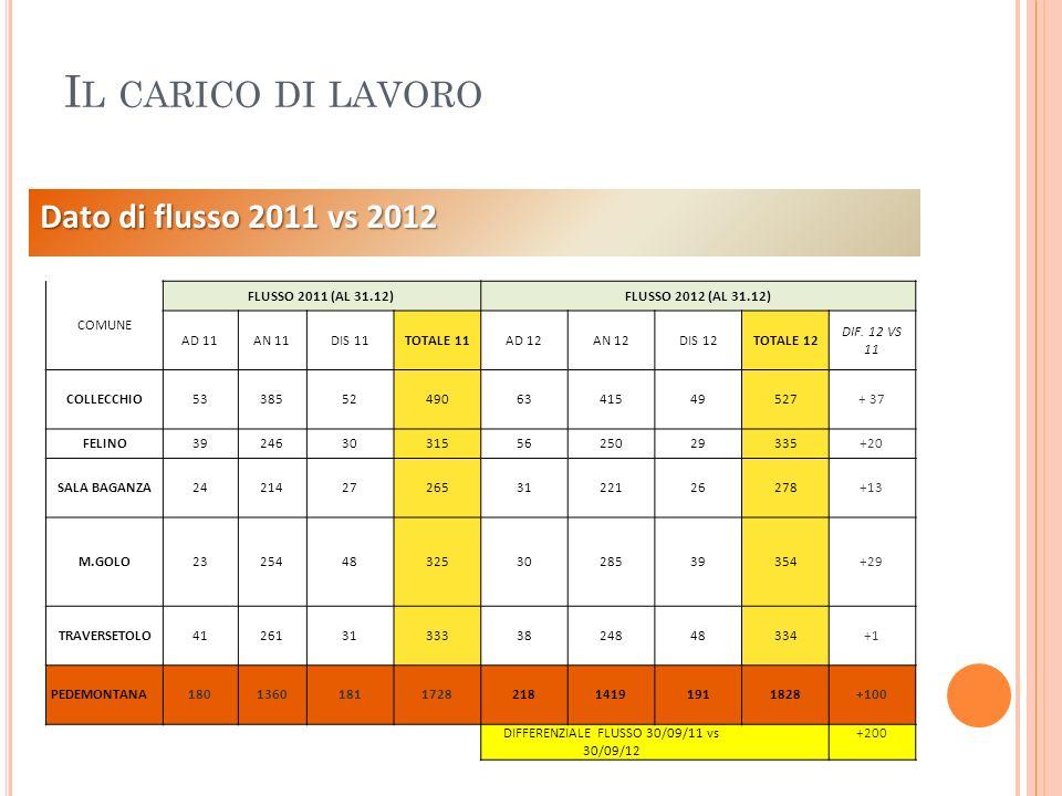 DIFFERENZIALE FLUSSO 30/09/11 vs 30/09/12