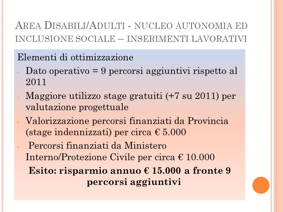 Esito: risparmio annuo € 15.000 a fronte 9 percorsi aggiuntivi