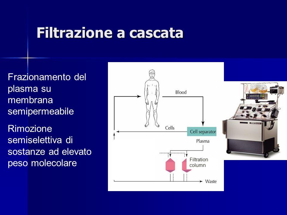 Filtrazione a cascata Frazionamento del plasma su membrana semipermeabile. Rimozione semiselettiva di sostanze ad elevato peso molecolare.