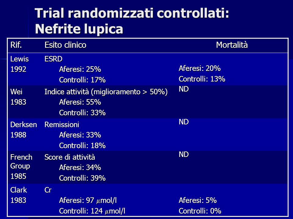 Trial randomizzati controllati: Nefrite lupica