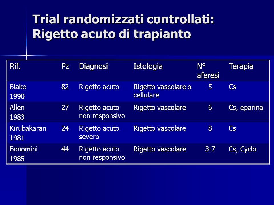 Trial randomizzati controllati: Rigetto acuto di trapianto