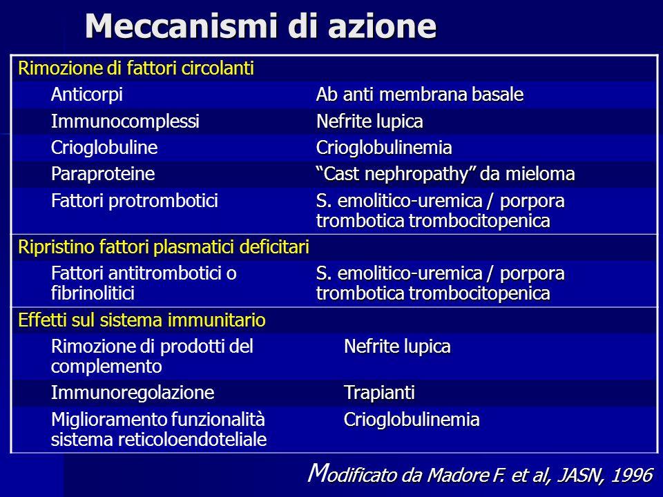 Meccanismi di azione Modificato da Madore F. et al, JASN, 1996