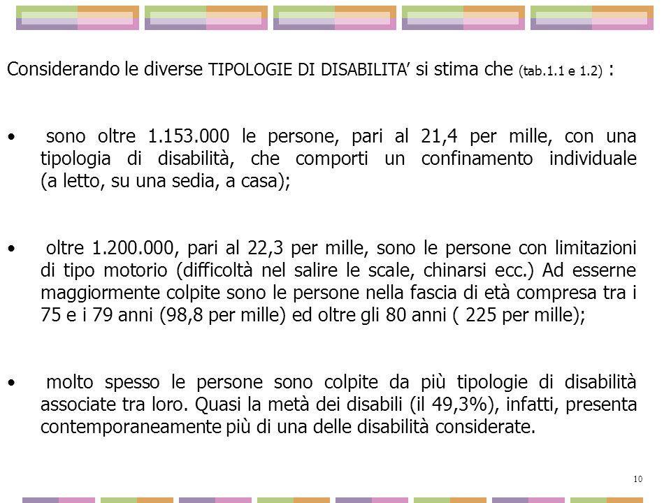 Considerando le diverse TIPOLOGIE DI DISABILITA' si stima che (tab. 1