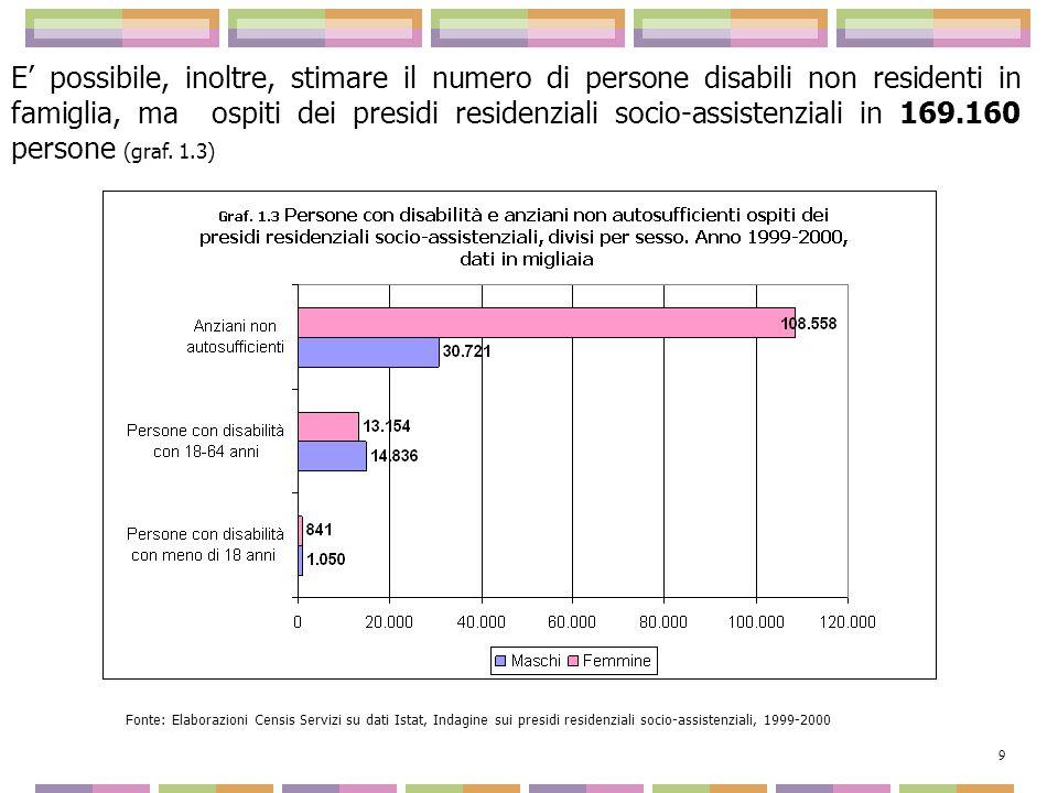 E' possibile, inoltre, stimare il numero di persone disabili non residenti in famiglia, ma ospiti dei presidi residenziali socio-assistenziali in 169.160 persone (graf. 1.3)