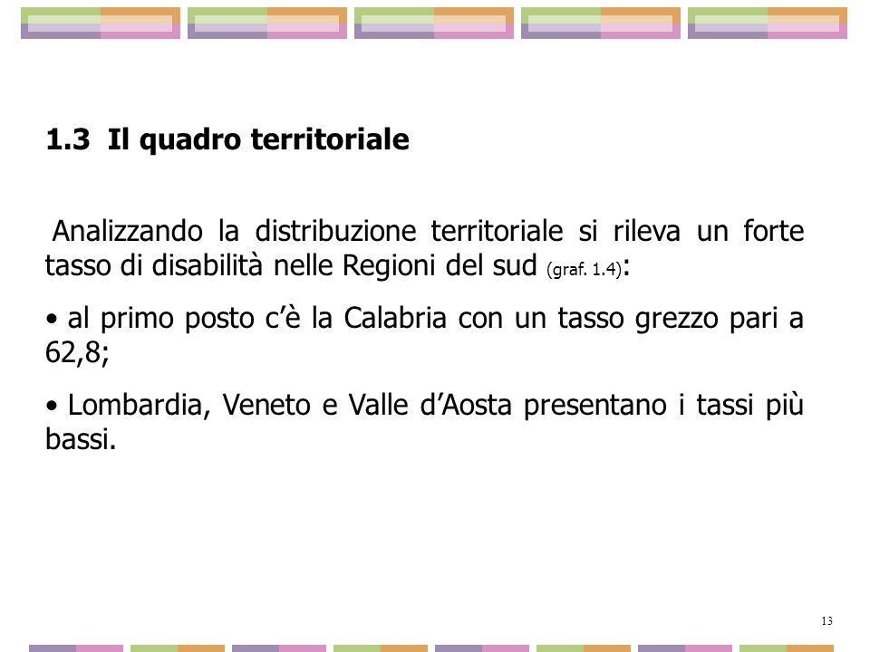 1.3 Il quadro territoriale